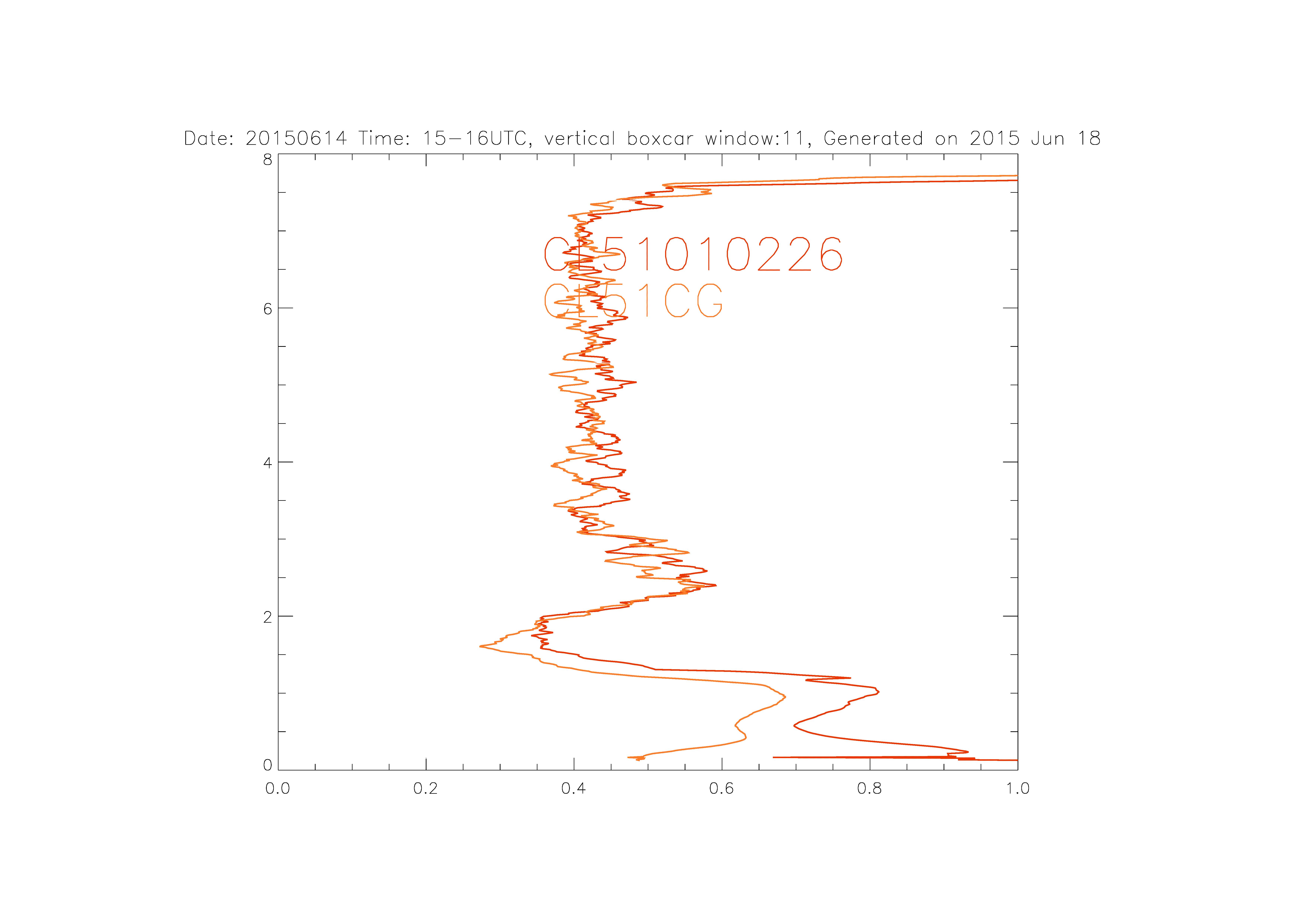 20150614PS time15 16zr00 08km Smooth11 Ceilos 5 6
