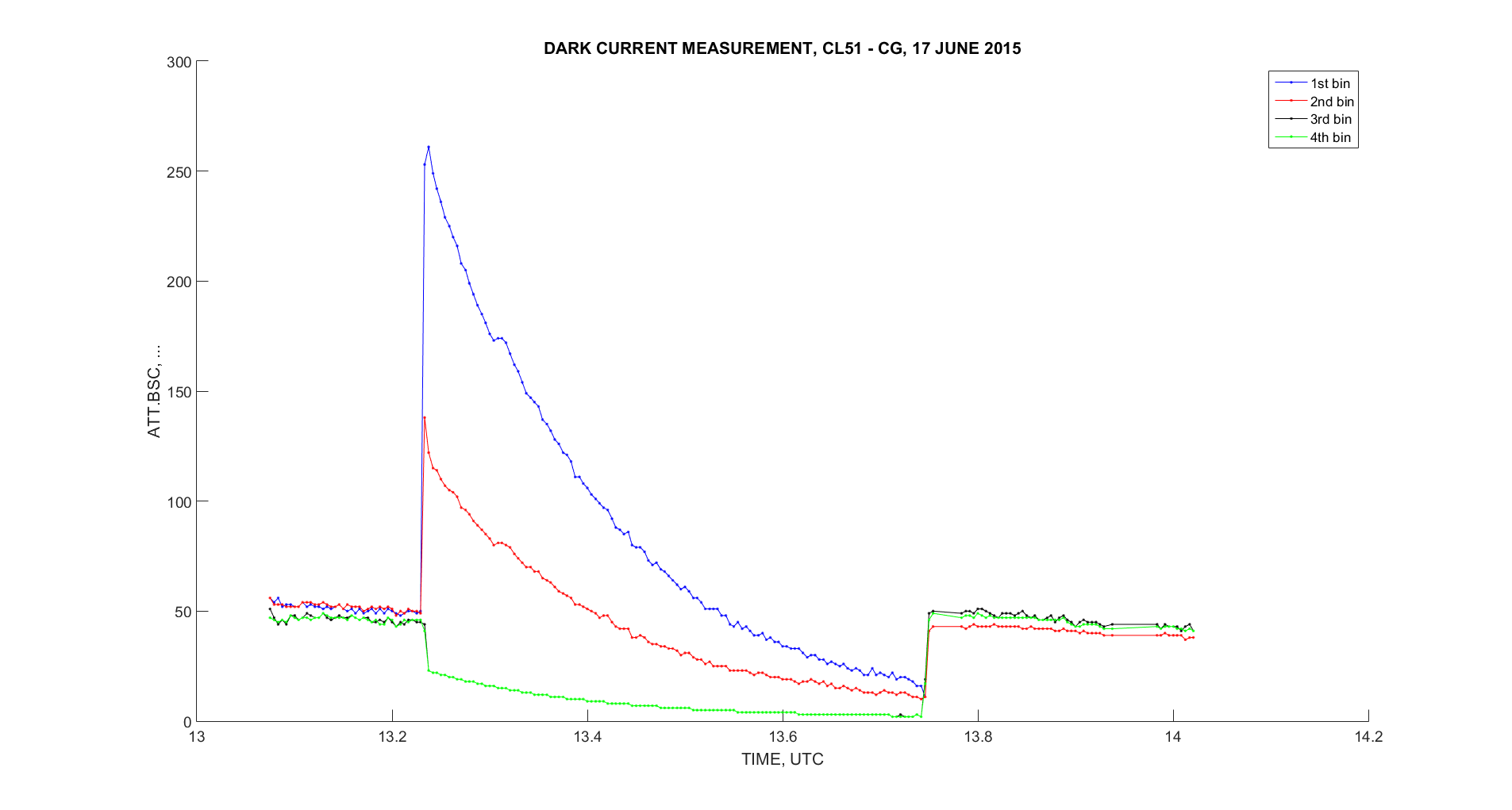 Timeseries lowest bins DarkCurrent CL51 CG 2015 06 17